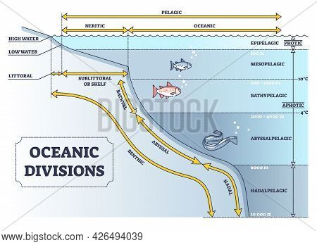 Oceanic Divisions And Depth Zones As Underwater Parts In Outline Diagram. Labeled Educational Geogra