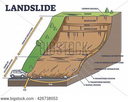 Landslide As Mountain Or Cliff Collapse Geological Structure Outline Diagram. Educational Collapse D