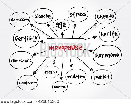Menopause Mind Map, Health Concept For Presentations And Reports