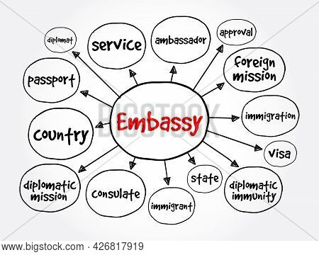 Embassy Mind Map, Concept For Presentations And Reports