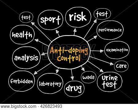 Anti-doping Control Mind Map, Concept For Presentations And Reports