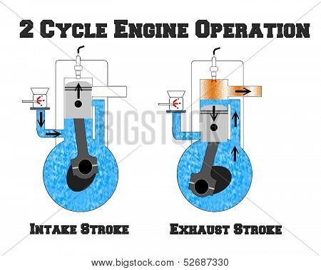 Two Cycle Gasoline Internal Combustion Engine Operation Diagram