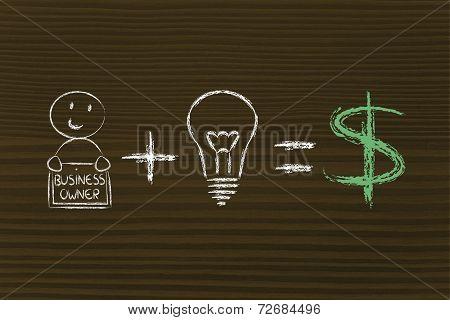 Formula For Success: Entrepreneur Plus Ideas Equals Profits (dollar)
