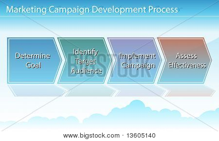 Marketing Campaign Chart