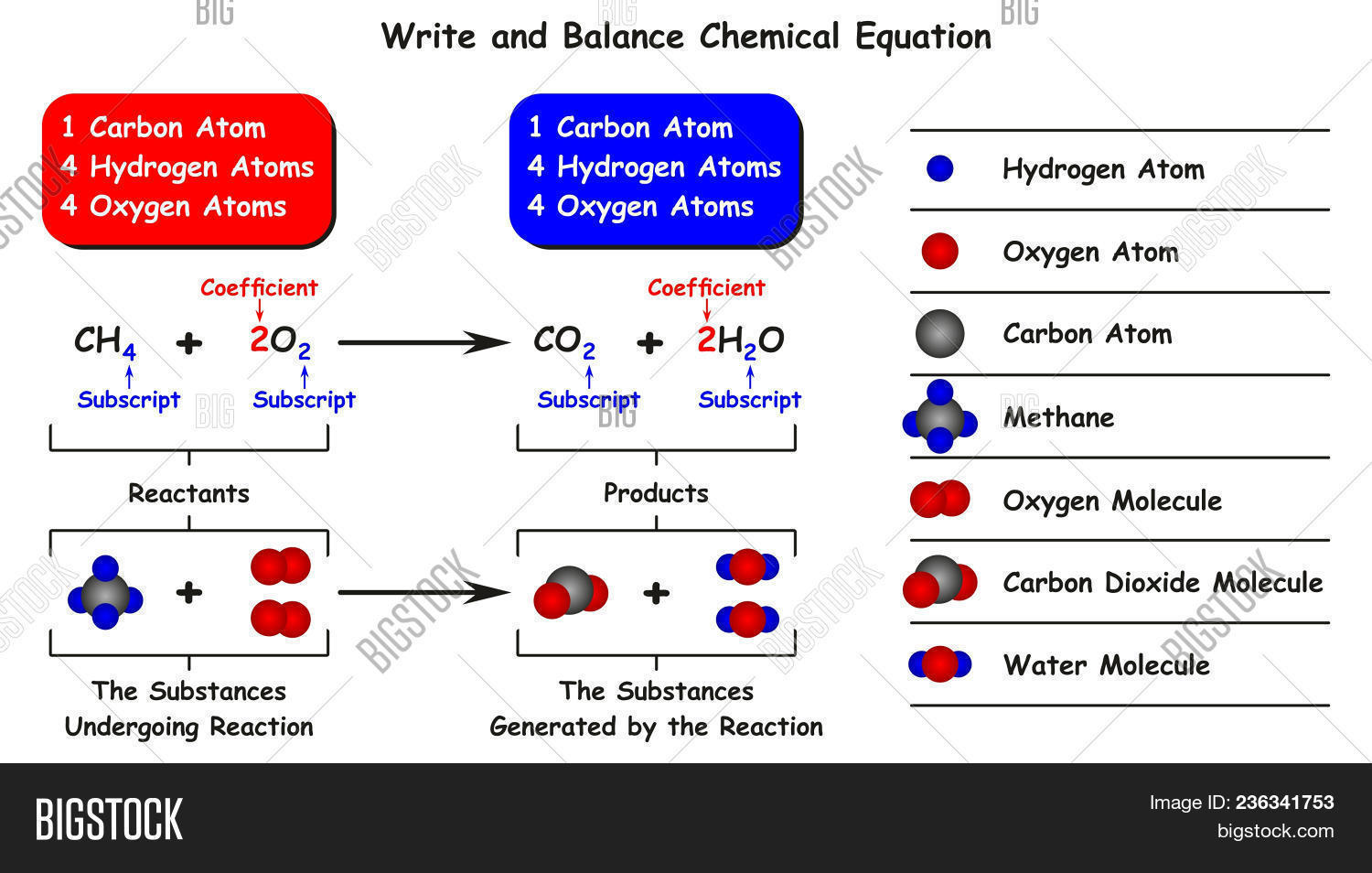 Write Balance Chemical Image Photo Free Trial Bigstock Oxygen Atom Model Atomic Diagram And Equation Infographic With Example Of Reaction Methane As