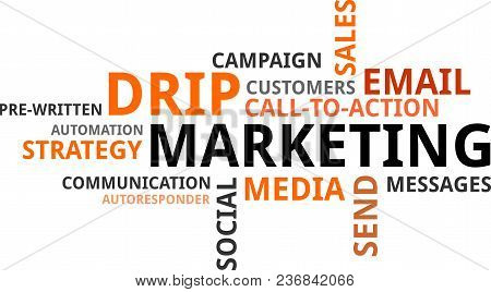 A Word Cloud Of Drip Marketing Related Items