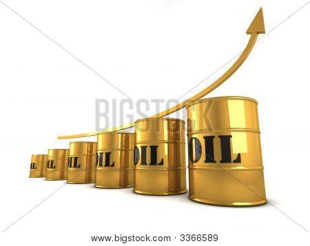 Oil Price Increasing