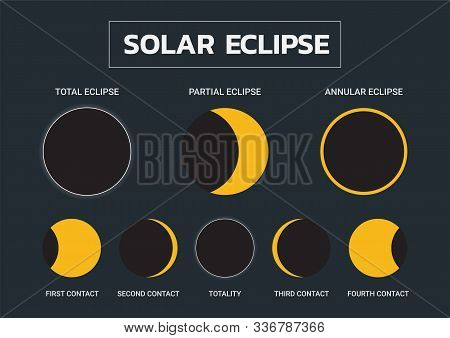 Type Of Solar Eclipse And Phase Of Solar Eclipse Infographic