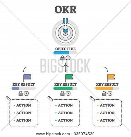 Okr Vector Illustration. Objectives And Key Results Outline Concept Scheme. Business Performance Imp