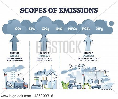 Scopes Of Emissions As Greenhouse Carbon Gas Calculation Outline Diagram. Labeled Educational Direct