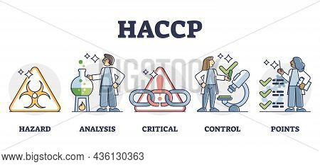 Haccp Food Safety Preventive Analysis And Control System, Outline Diagram. Bacteria Hazard Monitorin