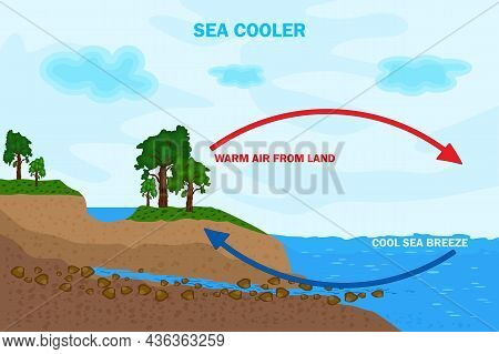 Land And Sea Breeze Vector Illustration. Shore Wind Scheme. Air Movement With Thermal Warm And Cold