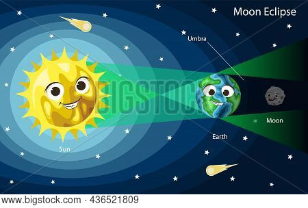 Lunar Eclipse Diagram. Cute Cartoon Sun, Earth And Moon With Smiling Faces, Vector Illustration. Kid