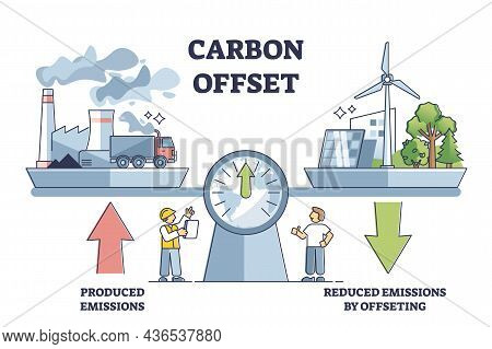 Carbon Offset Compensation To Reduce Co2 Greenhouse Gases Outline Diagram. Emissions From Factories