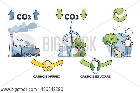 Carbon Offset Balance Regulation For Co2 Emission Control Outline Diagram. Zero Neutral Greenhouse G