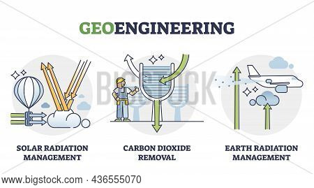 Geoengineering Interventions For Earth Climate Crisis Solutions Outline Diagram. Labeled Educational