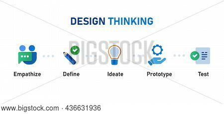 Design Thinking Steps Process From Empathize Define Ideate Prototype Test