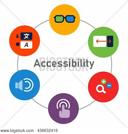 Web Content Accessibility Guidelines Wcag For Impaired Disable People Accessing Consume Information