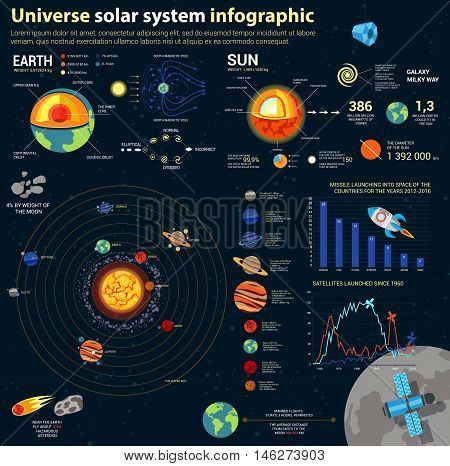 Astronomy solar system and universe infographics. Cosmos milky way and satellite flying over moon, space rocket over bar chart and diagram, galaxies and magnetic pole, earth and sun inner structure