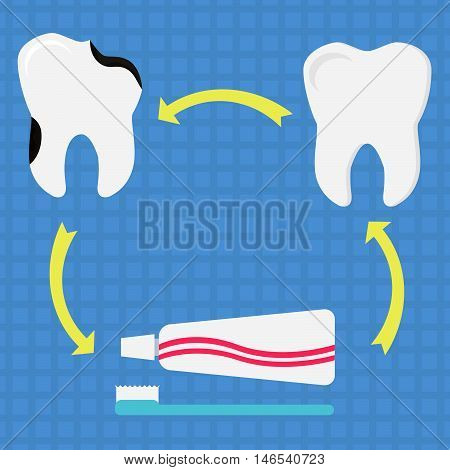 Circular diagram with healthy tooth decayed tooth toothbrush and toothpaste. Symbolizing preventing dental caries through brushing teeth. Flat design.