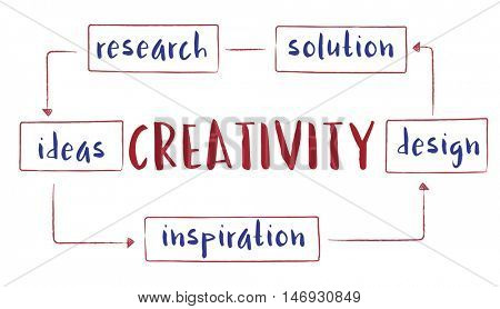 Business Creative Start up Process Concept