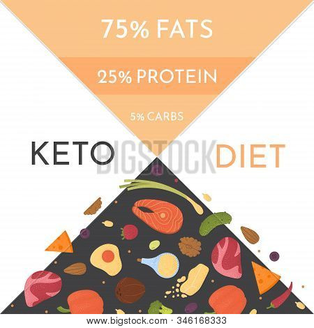Keto Diet Products Set Vector. Ketogenic Raw Food Icons With Texture. Fats, Proteins And Carbs Healt