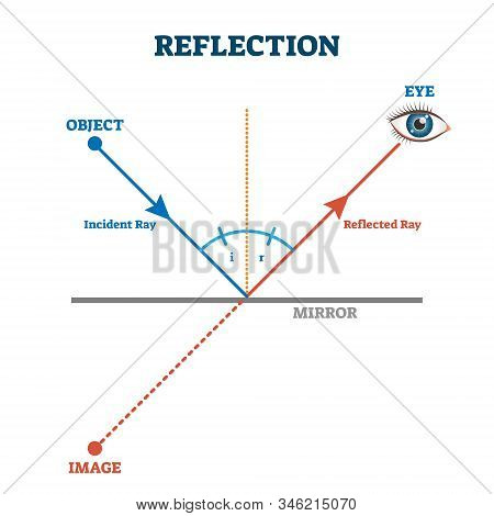 Reflection Ray Scheme, Vector Illustration Diagram. Light Wave Physics Law. Incident And Reflected L