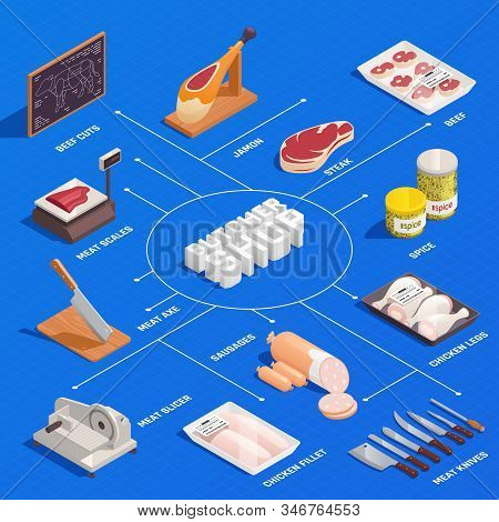 Butcher Isometric Infographic Flowchart With With Chicken Filet Beef Cuts Ham Steak Meat Slicer Kniv
