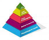 Maslow pyramid showing psychological needs of human poster