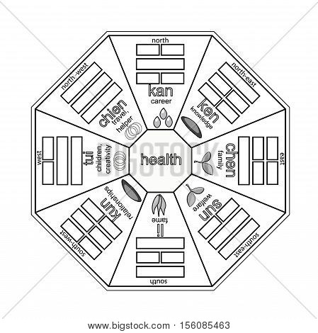 Coloring Of Chinese Feng Shui Bagua Square. Vector Illustration