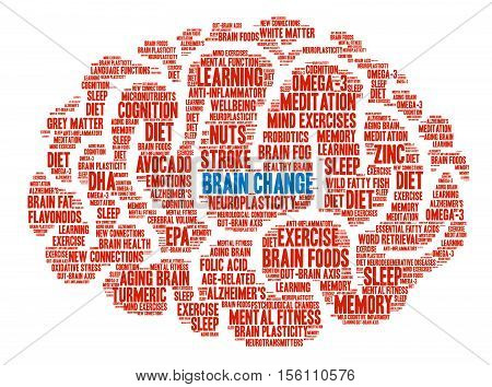 Brain Change Brain word cloud on a white background.