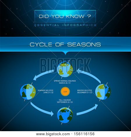 Vector Infographic - Cycle of Seasons Illustration