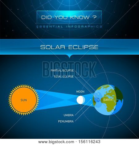 Vector Infographic - Solar Eclipse Background Illustration