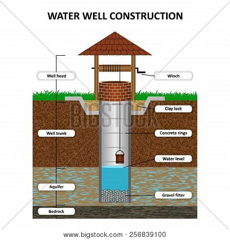 Artesian water well in cross section, schematic education poster. Groundwater, sand, gravel, loam, clay, extraction of moisture from the soil, vector illustration. poster