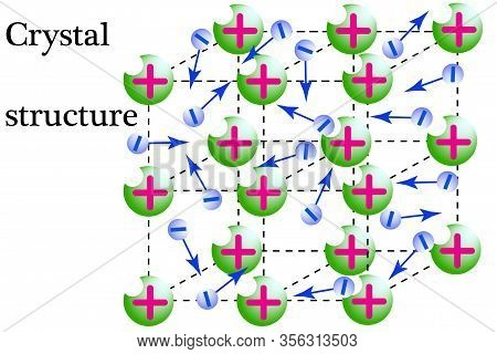 At The Nodes Of The Krestalichnoy Lattice, Metal, Positive Ions Are Located, In The Space Between Th