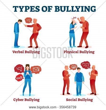 Types Of Bullying Vector Illustration. Collection With Various Harassment. Verbal, Physical, Cyber A