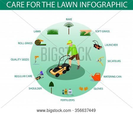 Poster Written Care For The Lawn Infographic. Haircut Equipment For Grass Care Home: Rake, Launcher,