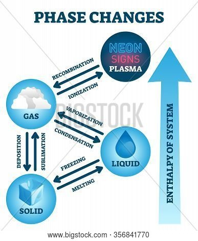 Phase Changes Vector Illustration. Labeled Matter Scheme With Enthalpy System. Diagram With Plasma,