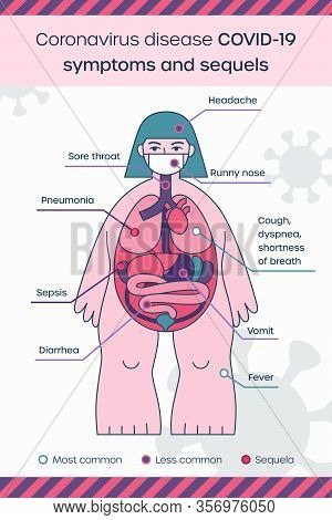 Coronavirus Disease Infographics Symptoms. Covid-19 Symptomatic And Sequels. Organism Attacked By 20