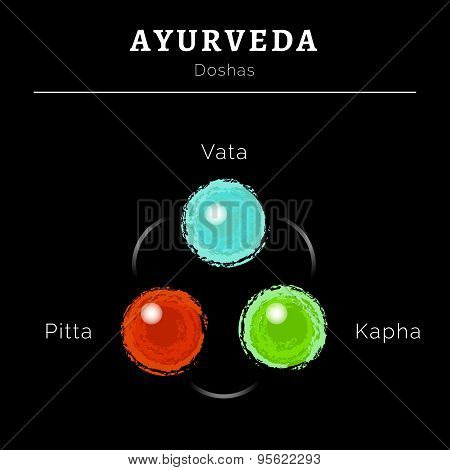 Ayurveda illustration with doshas