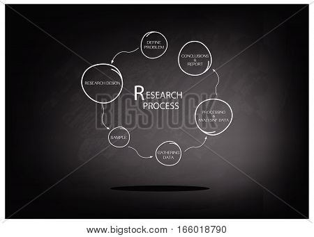 Business and Marketing or Social Research Process Six Step of Research Methods on Black Chalkboard.