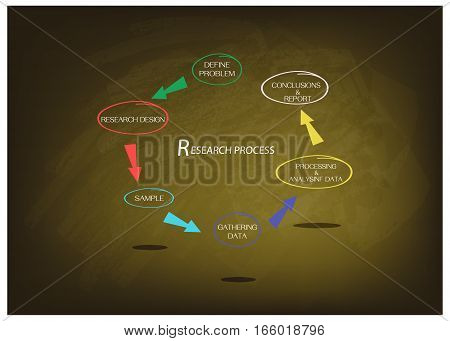 Business and Marketing or Social Research Process 6 Step of Research Methods on Green Chalkboard.