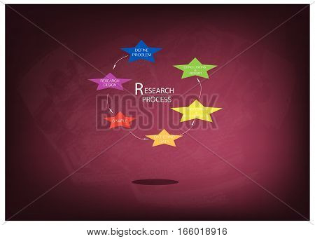 Business and Marketing or Social Research Process Six Step of Research Methods on Chalkboard..