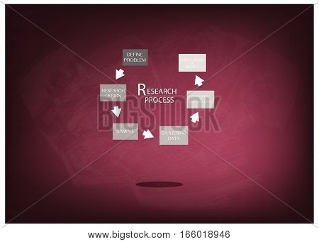 Business and Marketing or Social Research Process Six Step of Research Methods on Chalkboard.
