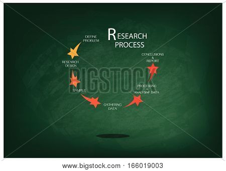 Business and Marketing or Social Research Process Five Step of Research Methods on Green Chalkboard.