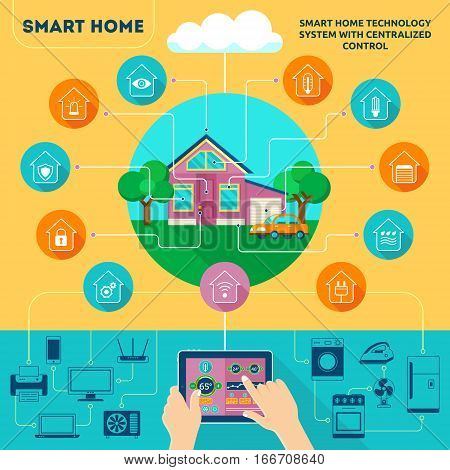 Smart Home Infographic.