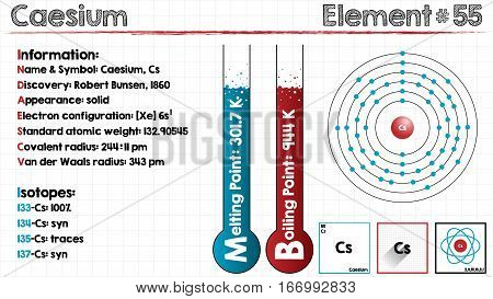 Large and detailed infographic of the element of Caesium.