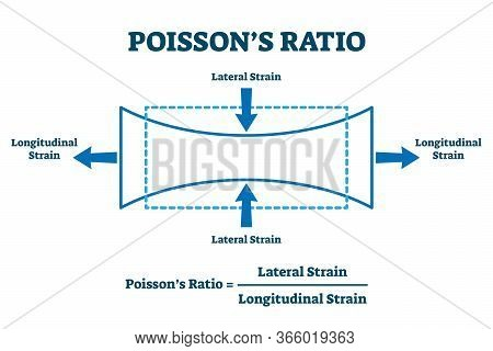 Poisson Ratio Vector Illustration. Labeled Explanation Of Lateral And Longitudinal Effect. Physics M