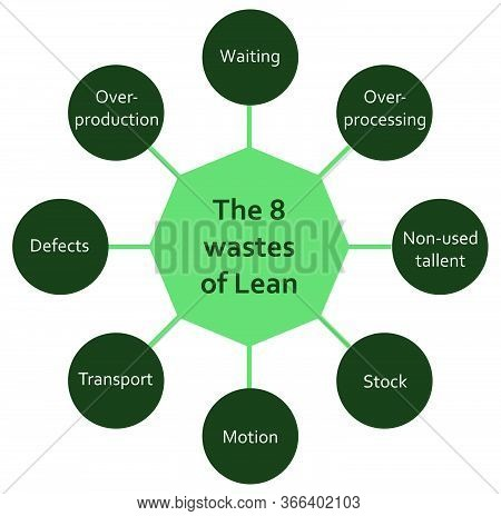The Eight Wastes On Lean Methodology Process Circle And Hexagon Diagram Infographics. Waiting, Overp