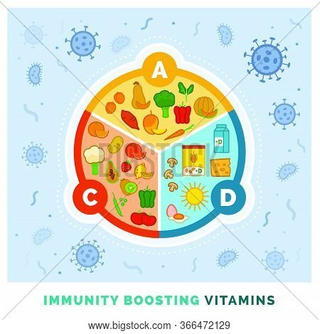 Immunity Boosting Vitamins A, C, D And Top Natural Food Sources, Nutrition And Health Concept